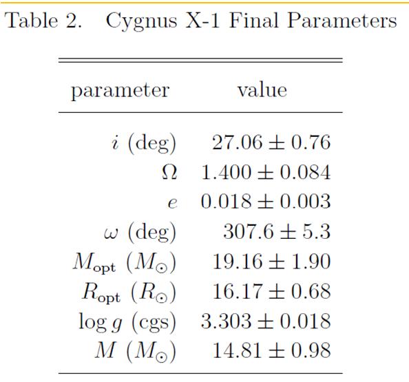 23-CygnusX-1_final_parameters