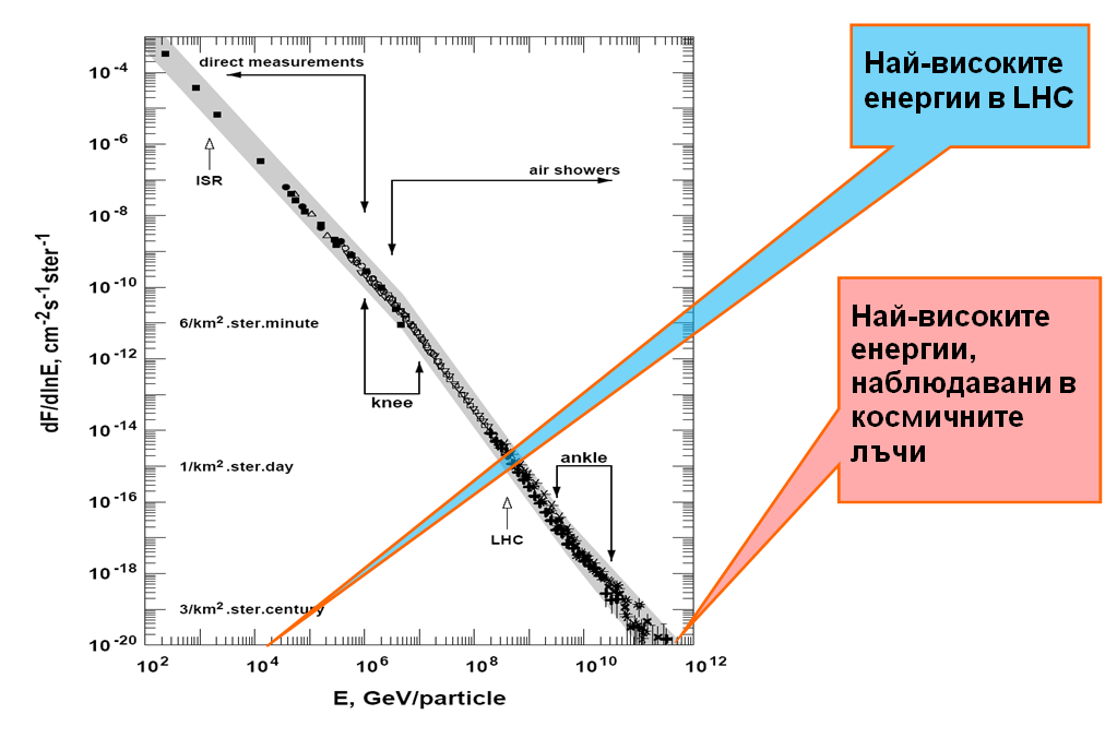 LHC-tablica