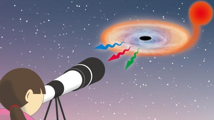 black holes telescope
