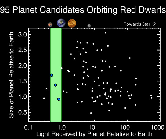 planet_candidates_orbiting_red_dworfs